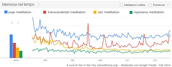 google trends meditation